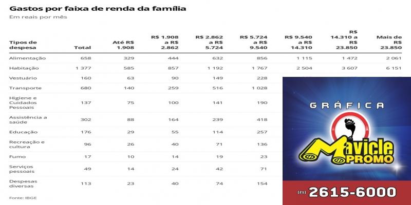 Gastos por faixa de renda das famílias — Foto: G1 Economia